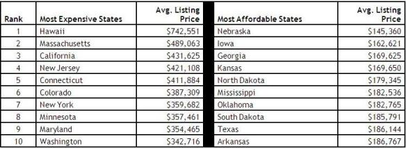 Coldwell Banker Real Estate Annual Home Listing Report 2012